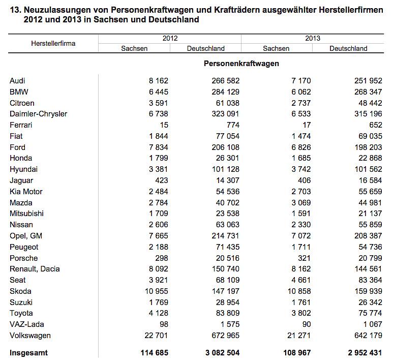 Neuzulassungen / Hersteller 2012 + 2013 in Sachsen und Germany
