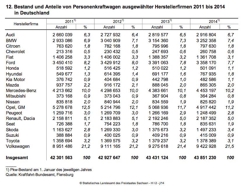 Bestand / Hersteller 2011 - 2014 in Germany