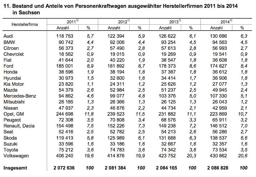 Bestand / Hersteller 2011 - 2014 in Sachsen