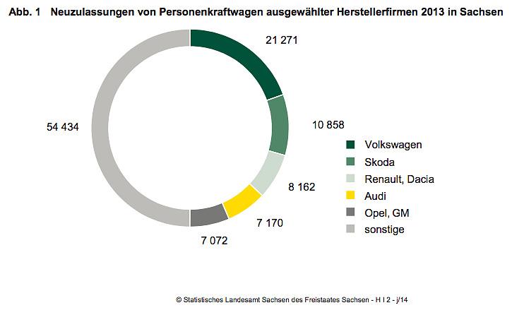 Neuzulassungen / Herstellerfirmen 2013 in Sachsen